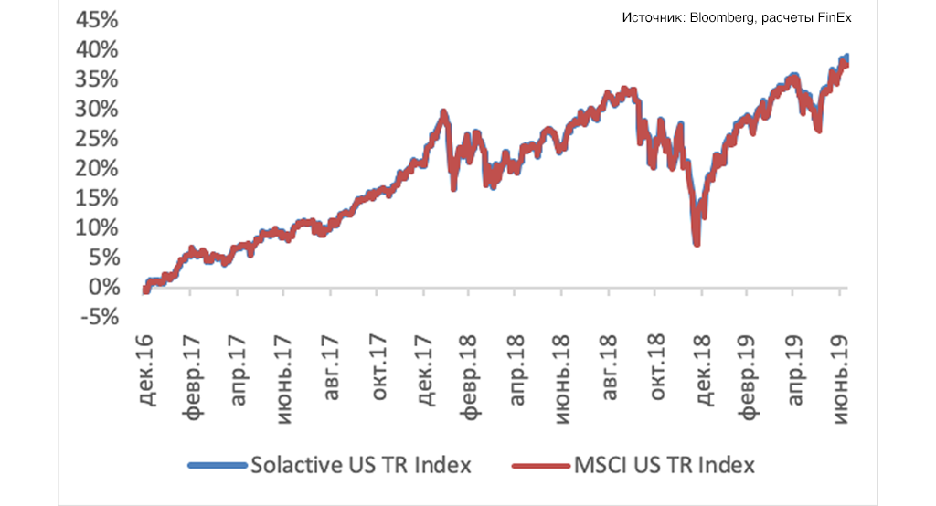 График 1. Сравнительная динамика Solactive GBS United States Large & Mid Cap Index NTR и MSCI US total return Index
